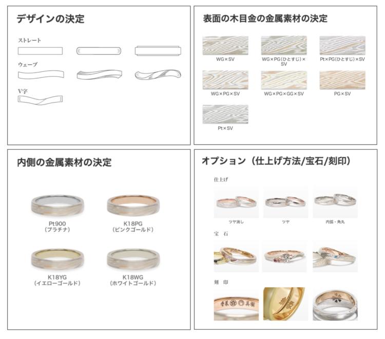 デザインの決定 表面の木目金属素材の決定 内側の金属素材の決定 オプション(仕上げ方法/宝石/刻印)